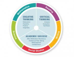 Thinking and Academic Success Skills graphic