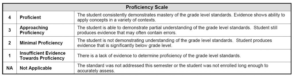 Report Card Proficiency Scale